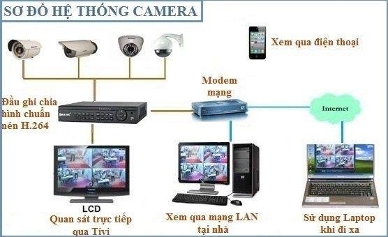 Một số vấn đề quan trọng của hệ thống camera