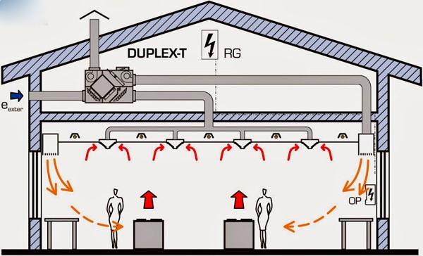 Làm thế nào để thiết kế một hệ thống thông gió thật sự hiệu quả và không làm lãng phí năng lượng