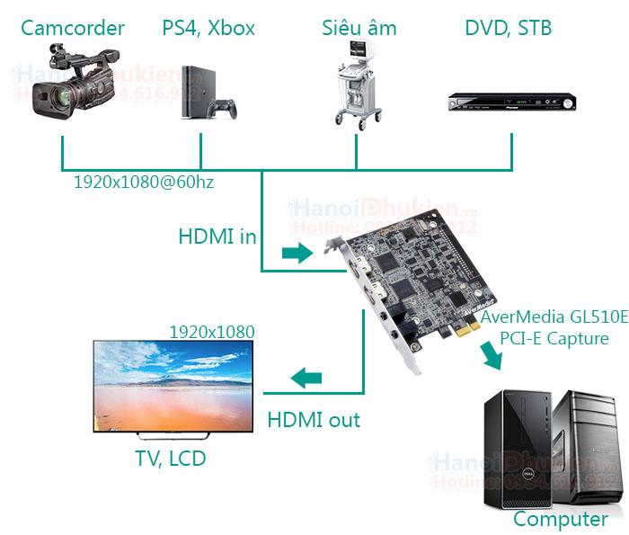 Card PCI-E 1X capture HDMI ghi hình siêu âm, nội soi AverMedia GL510E (C985)