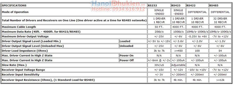 RS485 là gì? Giới thiệu chuẩn giao tiếp RS485