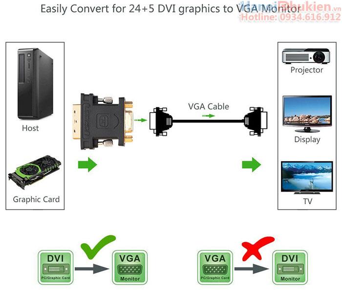 Cáp chuyển đổi DVI-I 24+5 sang VGA Ugreen 30499